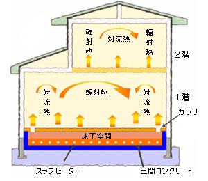 快適性 床下輻射熱暖房
